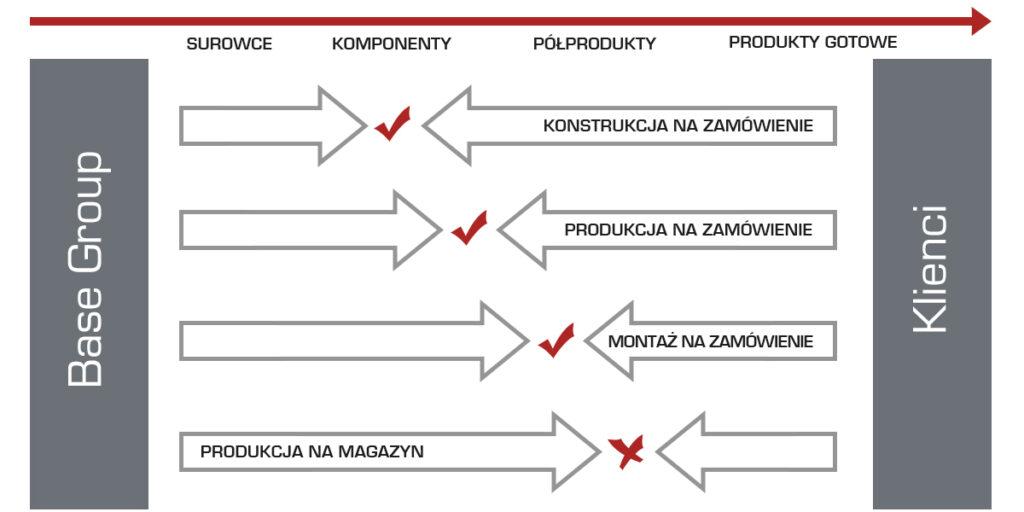 Produkcja maszyn iurządzeń dla przemysłu